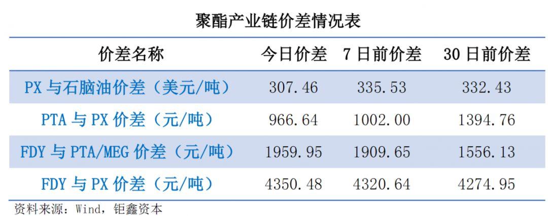 【钜鑫资本】20190823聚酯产业链价差跟踪