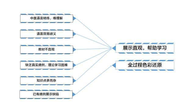 望诊设备在万博手机版max客户端下载中的应用