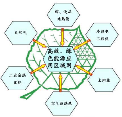 区域能源规划