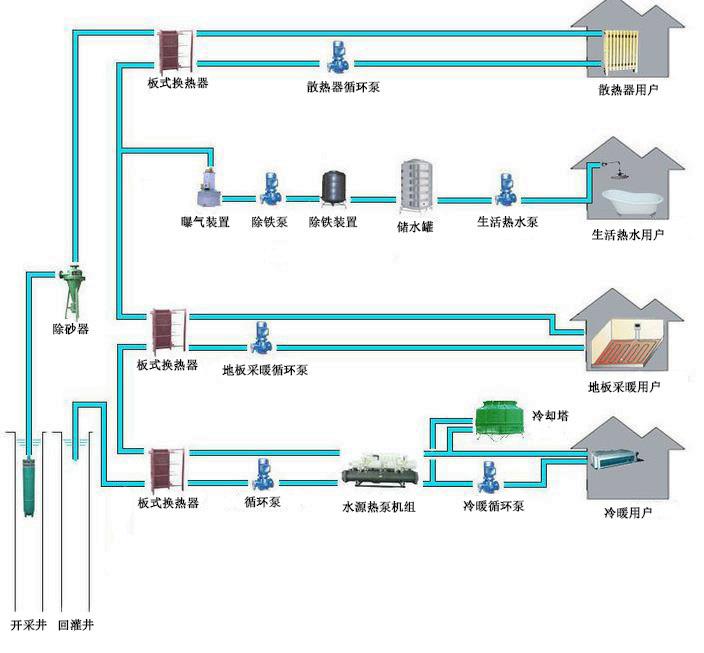 地热资源梯级利用技术