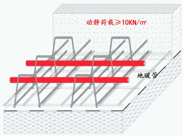 结构地板采暖技术