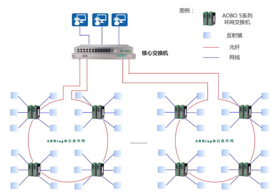 案例分享|奥博瑞光工业交换机ABRing®环网方案,助力光热发电站