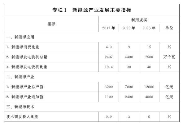 山东省新能源产业发展规划 (2018-2028年)