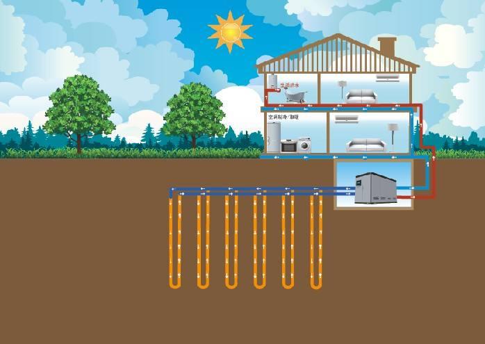 地源热泵系统集成服务