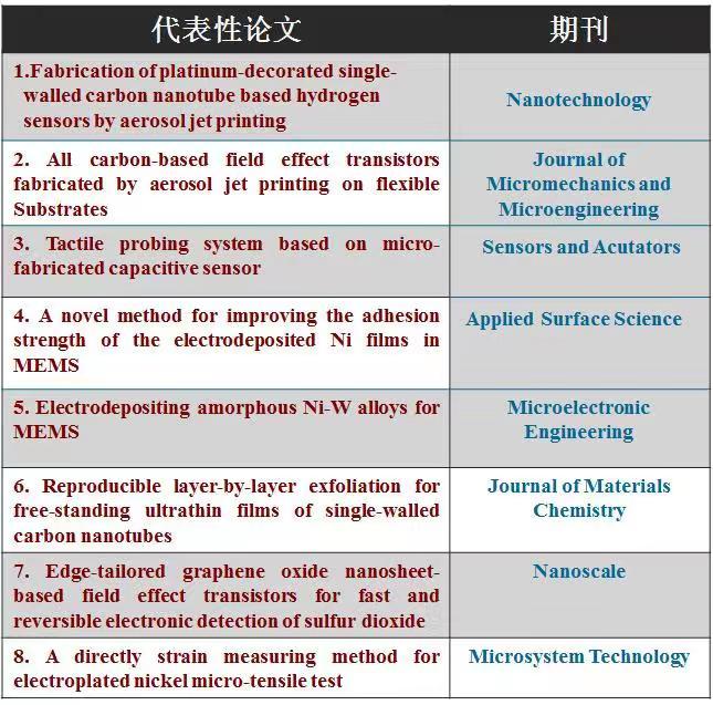 技术与案例