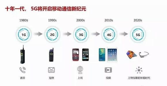 5G时代,你心动吗?