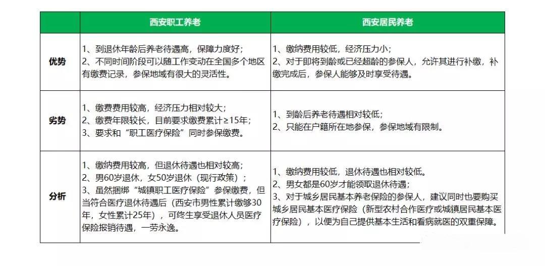 西安职工养老与居民养老的区别是什么?