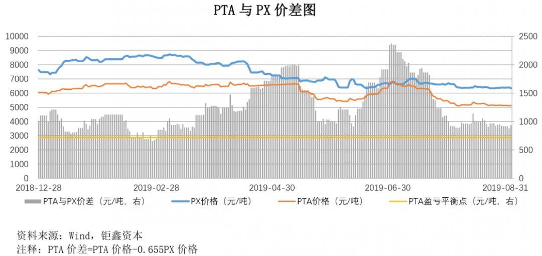 【钜鑫资本】20190903聚酯产业链价差跟踪