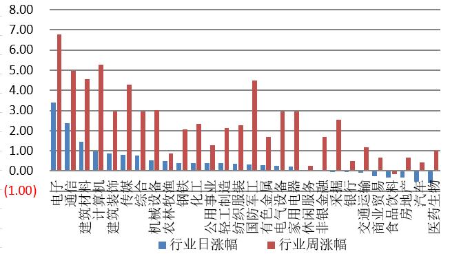 【钜鑫资本】20190903今日观察