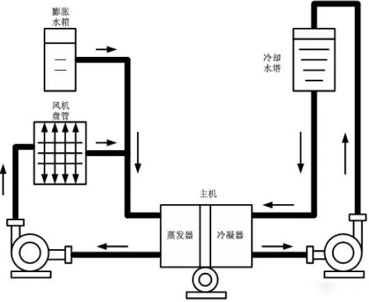 中央空调系统原理图
