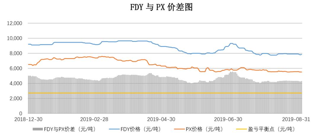 【钜鑫资本】20190905聚酯产业链价差跟踪
