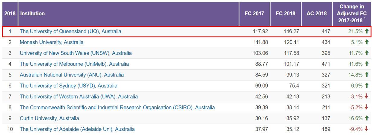 Nature Index排名|昆士兰大学蝉联澳洲第一!
