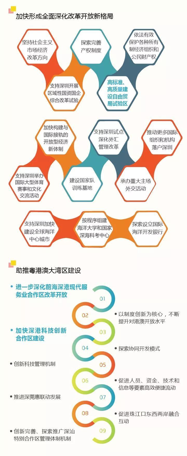 深圳喜提热搜头条,一图读懂深圳建设中国特色社会主义先行示范区