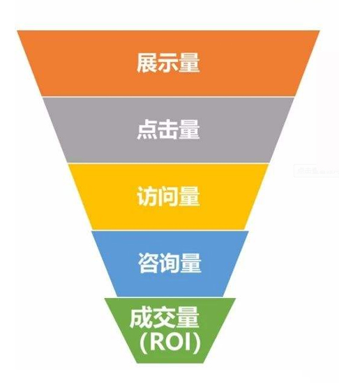 营销上行学,CDN加速器、SEO推广利器齐上阵,还忧心订单量?