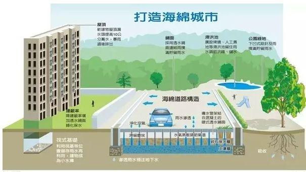 建筑物中安装雨水收集系统有什么好处?