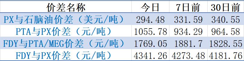 【钜鑫资本】20190912聚酯产业链价差跟踪