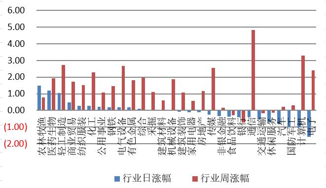 【钜鑫资本】20190910今日观察