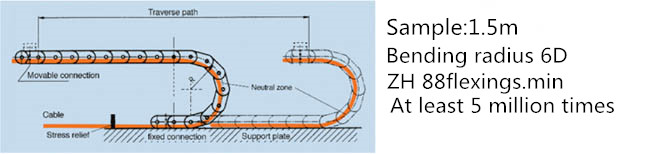 Test requirements of high flexibility and bending resistant towline cable