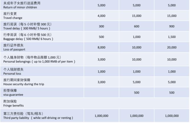 境外旅行险 | 非常保险最新定制——四海环游旅行险