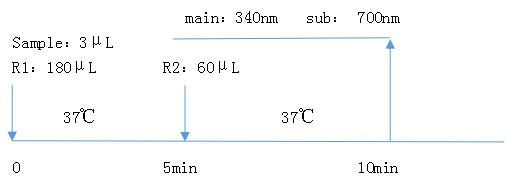 载脂蛋白E(APOE)测定试剂盒(免疫比浊法)