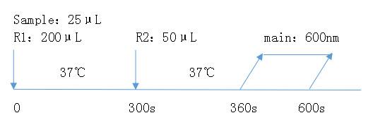 肌钙蛋白I(cTnI)测定试剂盒(胶乳免疫比浊法)