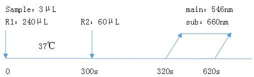 胱抑素C(CysC)测定试剂盒(胶乳免疫比浊法)