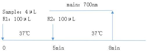 心型脂肪酸结合蛋白(H-FABP)测定试剂盒(胶乳免疫比浊法)