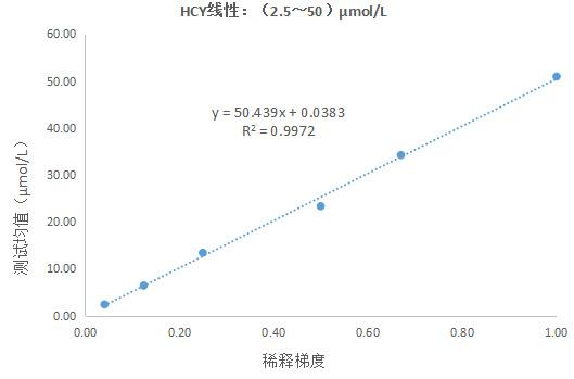 同型半胱氨酸(HCY)测定试剂盒(酶循环法)