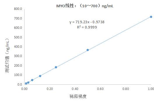 肌红蛋白(MYO)测定试剂盒(胶乳免疫比浊法)
