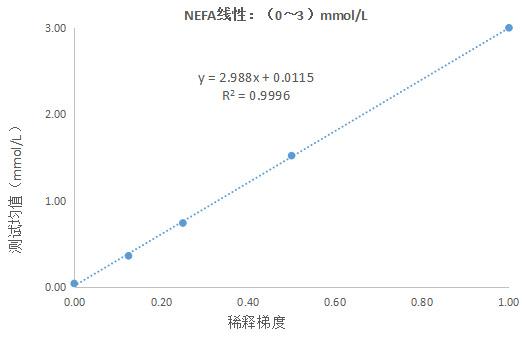 游离脂肪酸(NEFA)测定试剂盒(ACS-ACOD法)