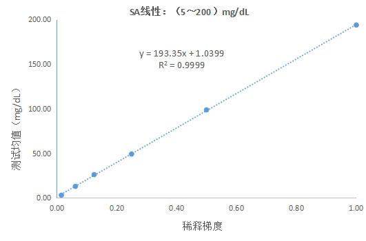 唾液酸(SA)测定试剂盒(神经氨酸苷酶法)