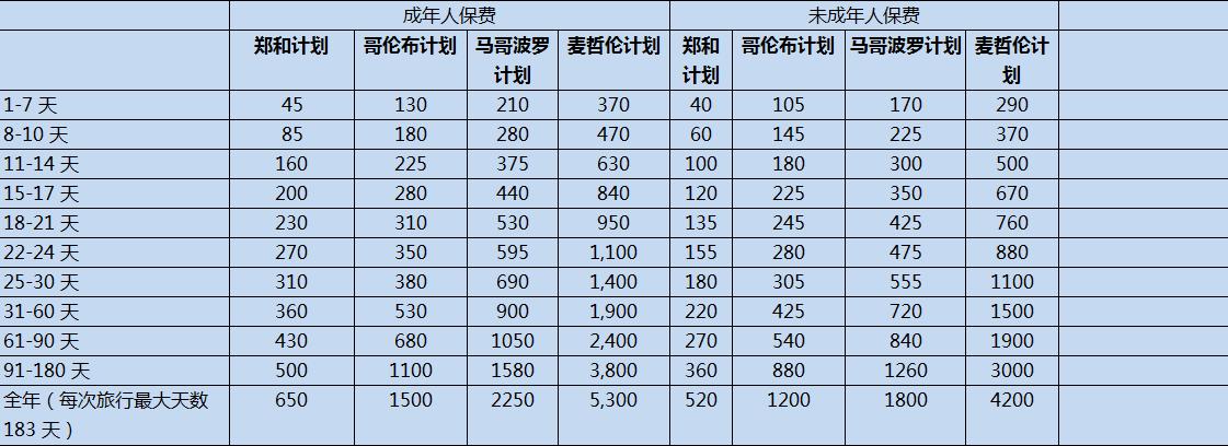 安聯安途中國(自駕游)旅行險計劃一
