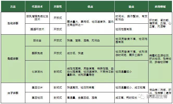 体外诊断(IVD)行业研究报告(下篇)