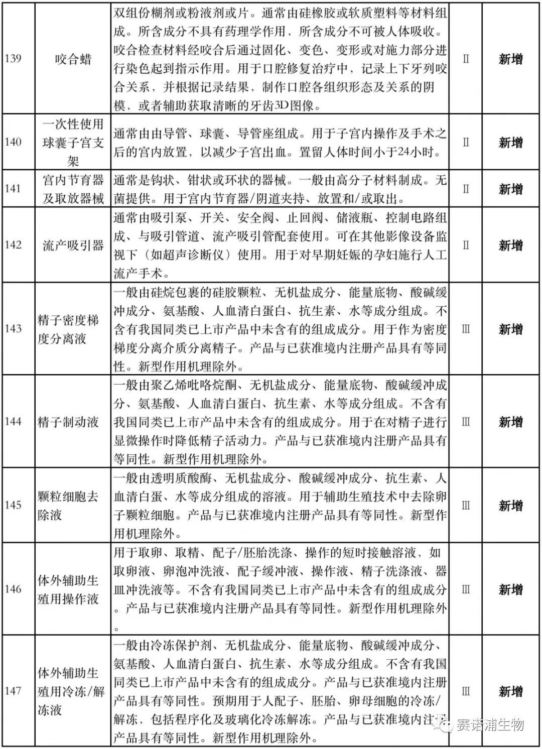 国家药监局:豁免1400种医械临床试验(IVD产品位列其中),影响大批医械企业 !
