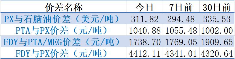 【钜鑫资本】20190916聚酯产业链价差跟踪