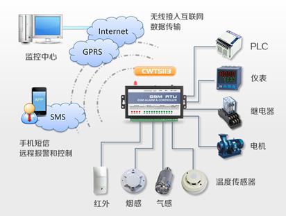 CWT5113-2 IoT RTU