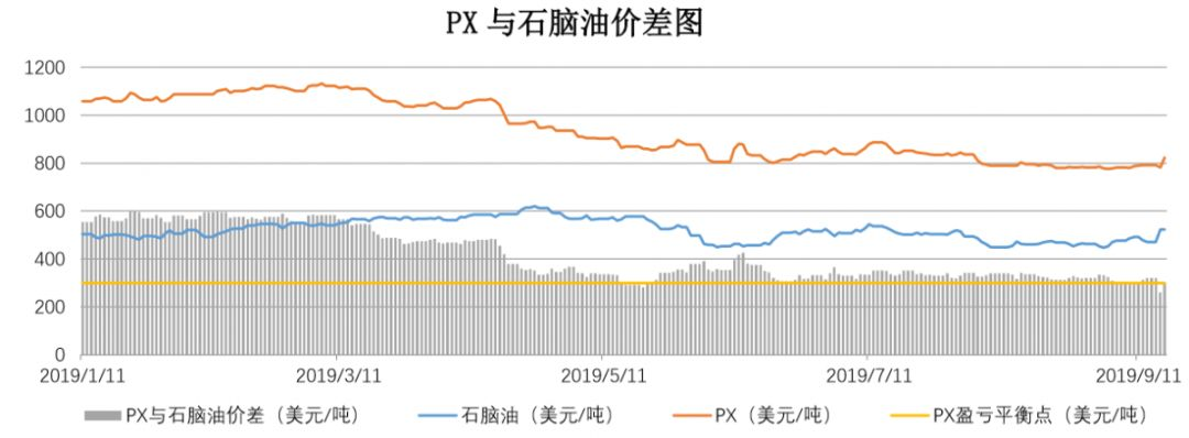 【钜鑫资本】20190917聚酯产业链价差跟踪