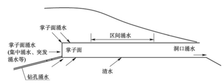 控制隧道涌水的钻孔技术