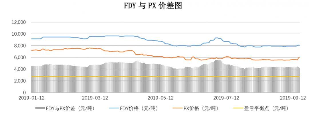【钜鑫资本】20190918聚酯产业链价差跟踪
