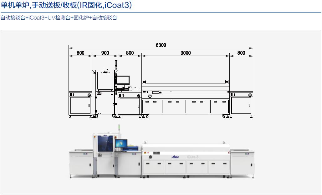 自动涂覆生产线组合方案(单机单炉,手动送板/收板)