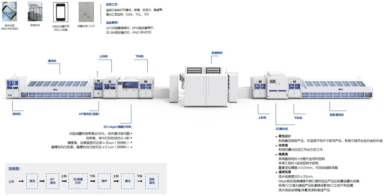 3D打印(Inkjet)线