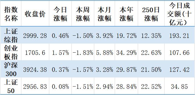 【钜鑫资本】20190919今日观察