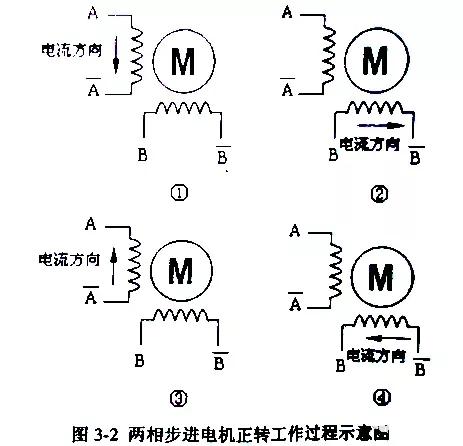 PLC控制器实现步进电机正反转和调速控制