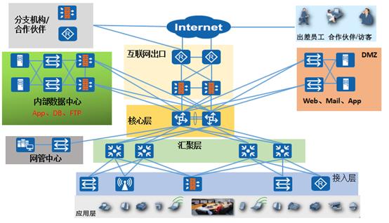 局域网络建设