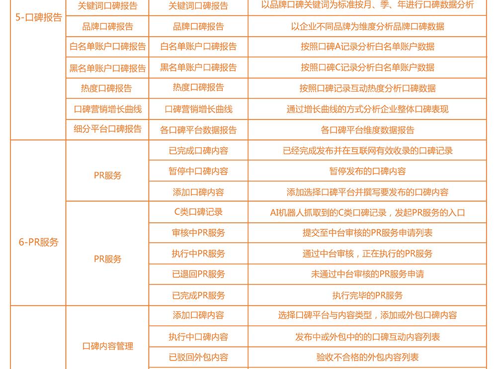 犀牛云•口碑营销系统(NPS2.0)功能列表