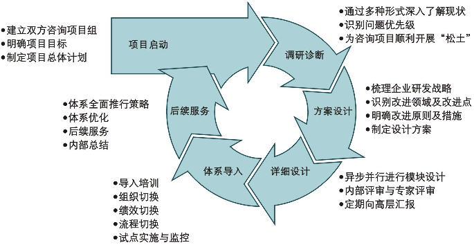 咨询项目实施步骤及流程