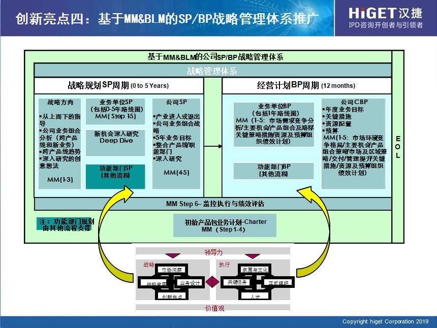IPD解读之(九)——基于MM&BLM构建SP&BP战略管理体系