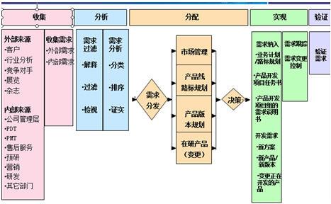 某软件企业产品经理系列培训案例
