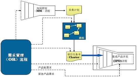 研发项目管理系列培训案例