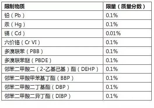 欧盟RoHS与中国RoHS的差别
